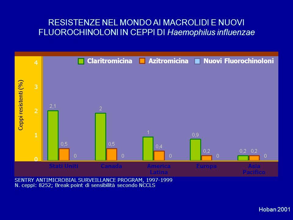 RESISTENZE NEL MONDO AI MACROLIDI E NUOVI FLUOROCHINOLONI IN CEPPI DI Haemophilus influenzae