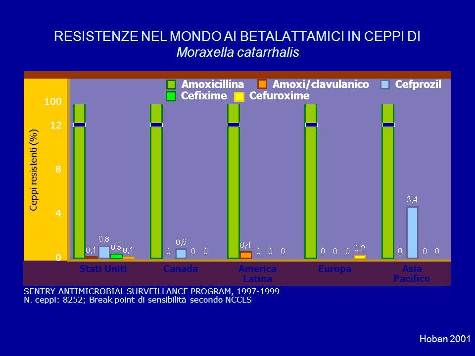 RESISTENZE NEL MONDO AI BETALATTAMICI IN CEPPI DI Moraxella catarrhalis