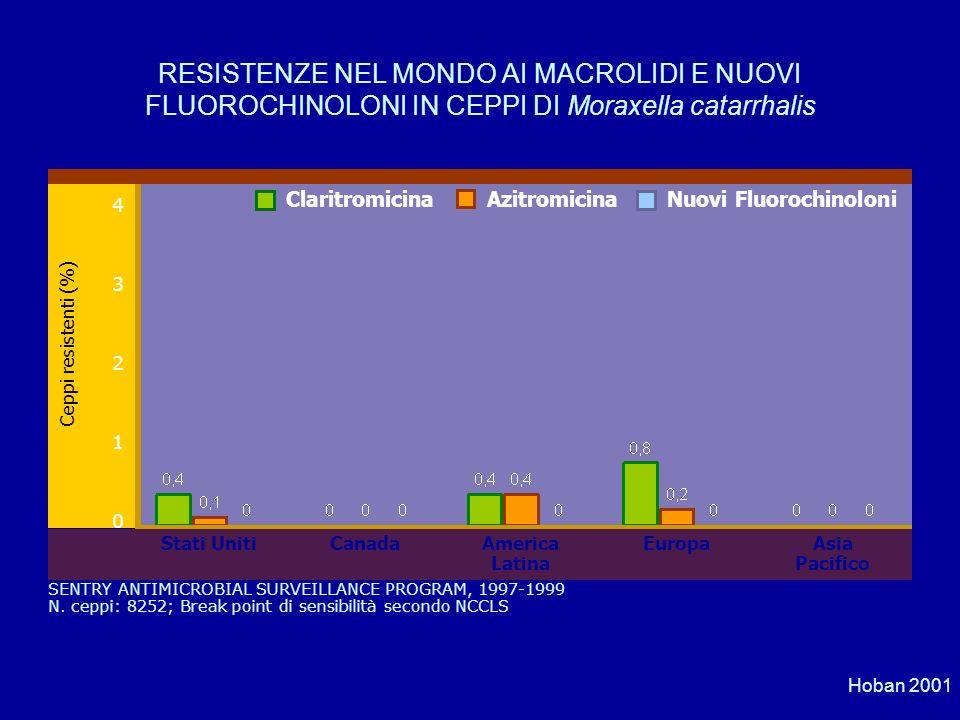 RESISTENZE NEL MONDO AI MACROLIDI E NUOVI FLUOROCHINOLONI IN CEPPI DI Moraxella catarrhalis