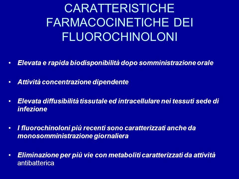 CARATTERISTICHE FARMACOCINETICHE DEI FLUOROCHINOLONI