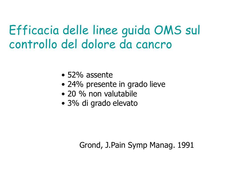 Efficacia delle linee guida OMS sul controllo del dolore da cancro