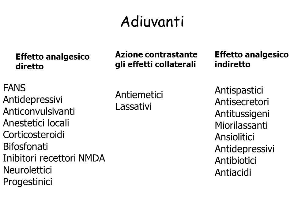 Adiuvanti FANS Antispastici Antidepressivi Antiemetici Antisecretori