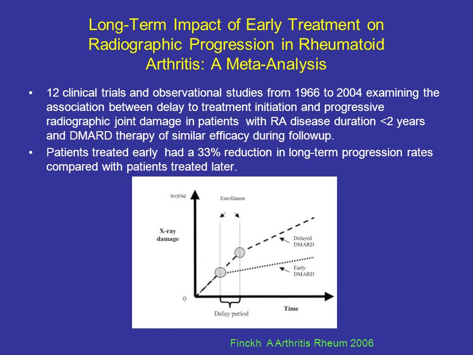 Long-Term Impact of Early Treatment on Radiographic Progression in Rheumatoid Arthritis: A Meta-Analysis