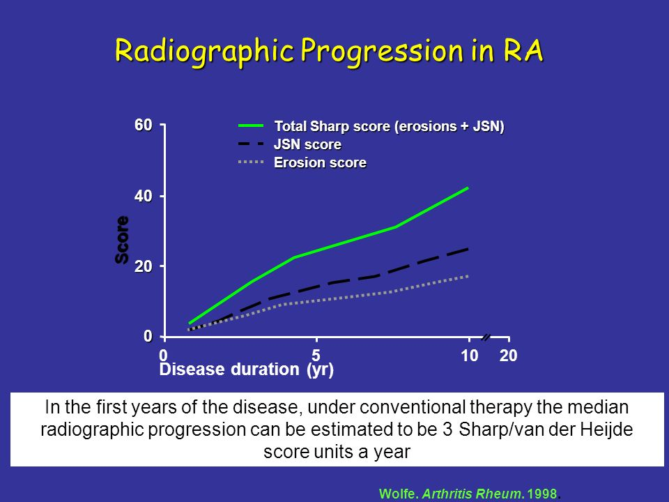 Radiographic Progression in RA