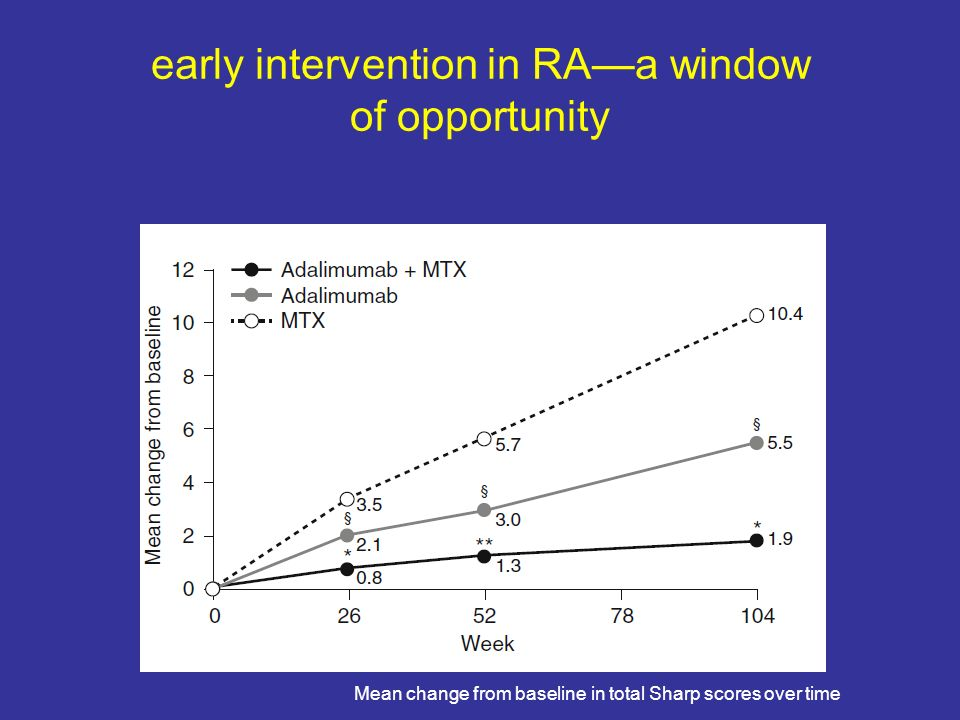 early intervention in RA—a window of opportunity