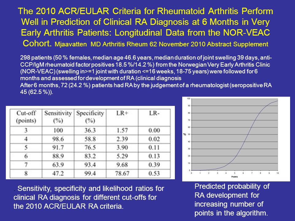 The 2010 ACR/EULAR Criteria for Rheumatoid Arthritis Perform Well in Prediction of Clinical RA Diagnosis at 6 Months in Very Early Arthritis Patients: Longitudinal Data from the NOR-VEAC Cohort. Mjaavatten MD Arthritis Rheum 62 November 2010 Abstract Supplement