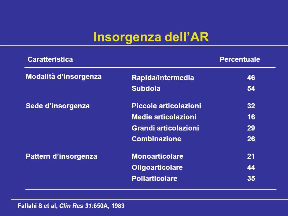 Insorgenza dell'AR Caratteristica Percentuale Modalità d'insorgenza