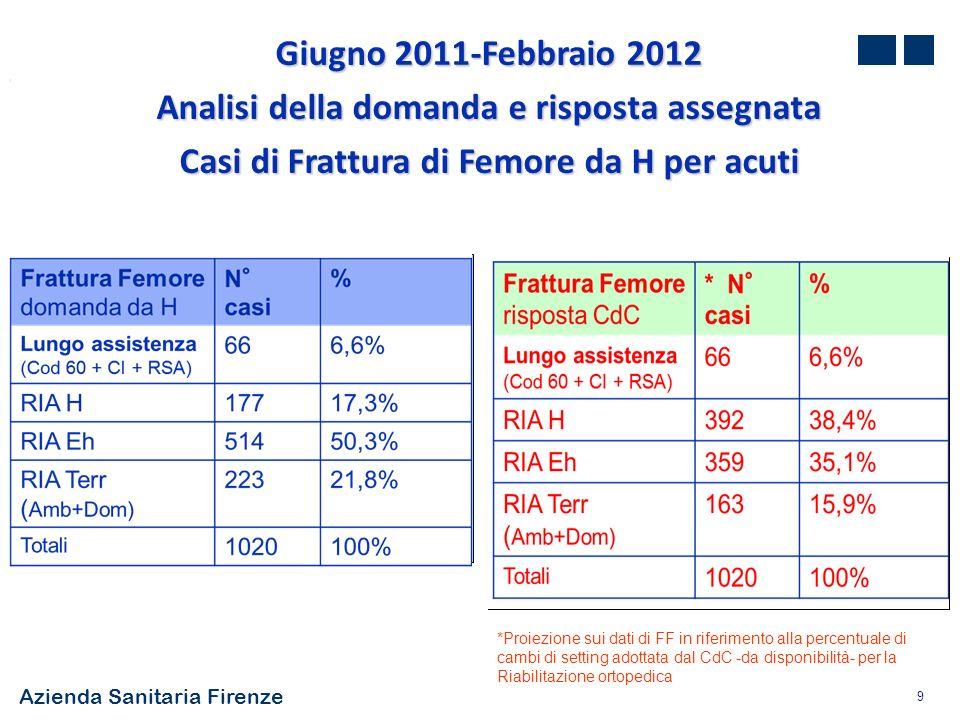 Giugno 2011-Febbraio 2012 Analisi della domanda e risposta assegnata