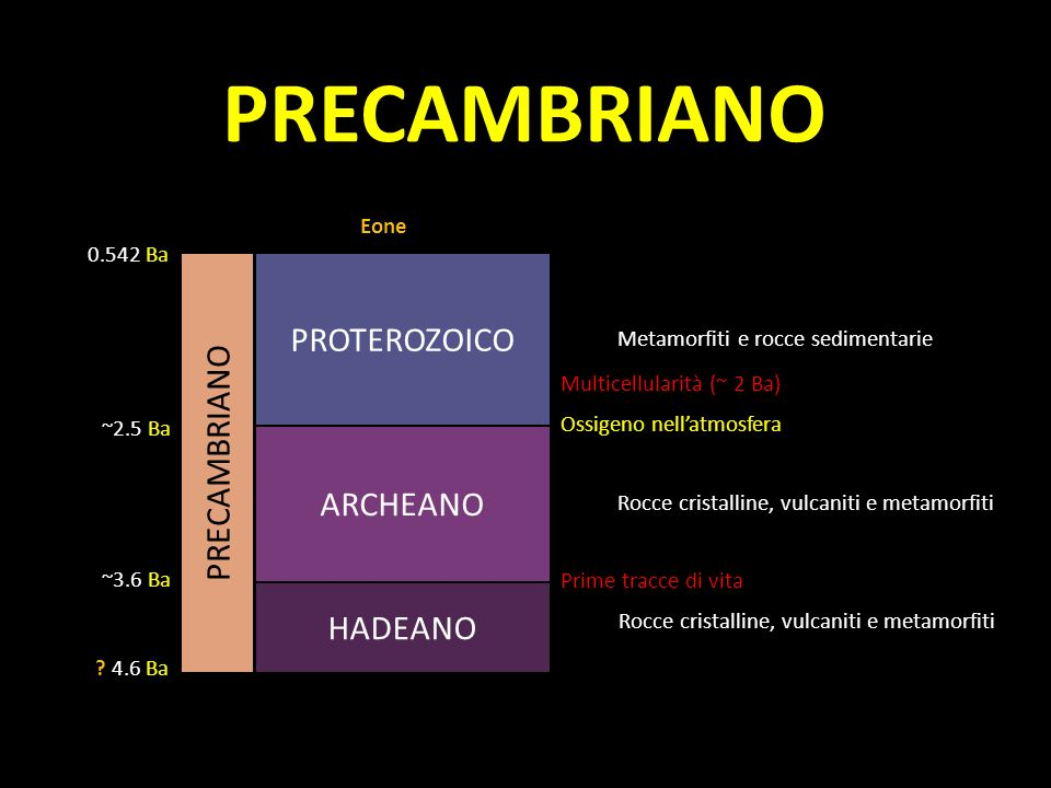 PRECAMBRIANO PROTEROZOICO PRECAMBRIANO ARCHEANO HADEANO Eone 0.542 Ba