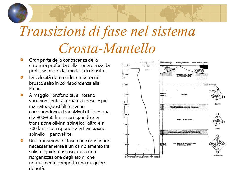 Transizioni di fase nel sistema Crosta-Mantello