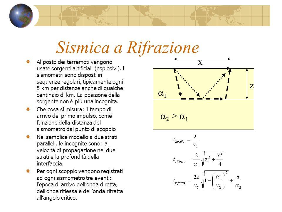 Sismica a Rifrazione x z a1 a2 > a1