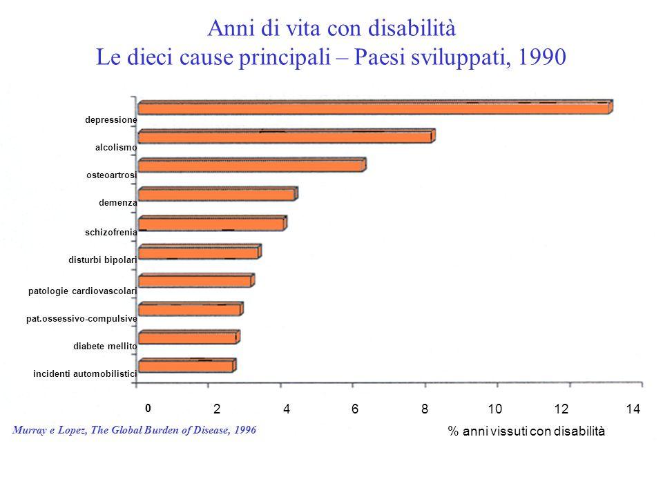 Anni di vita con disabilità Le dieci cause principali – Paesi sviluppati, 1990