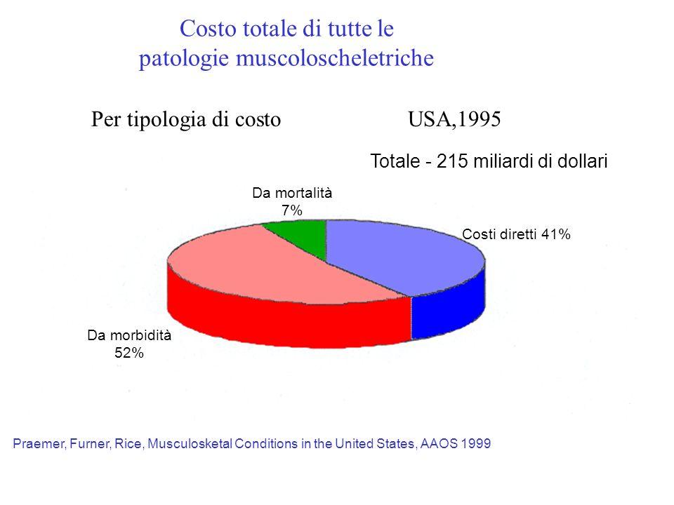 Costo totale di tutte le patologie muscoloscheletriche