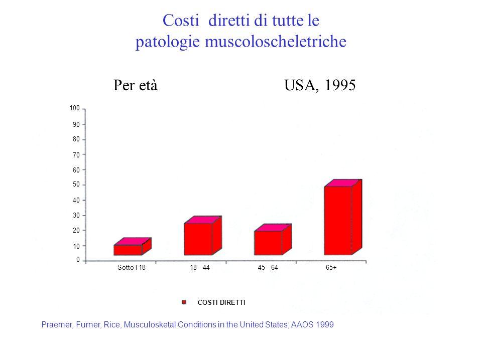Costi diretti di tutte le patologie muscoloscheletriche
