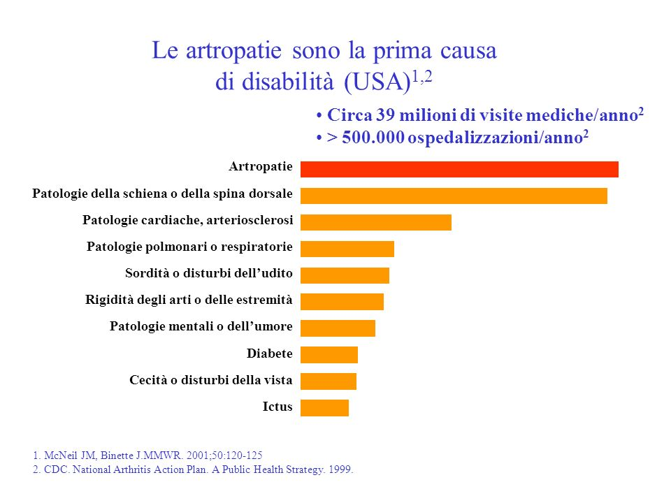 Le artropatie sono la prima causa di disabilità (USA)1,2