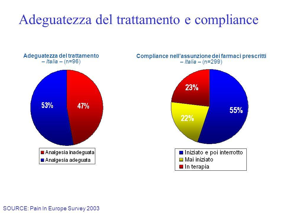 Adeguatezza del trattamento e compliance