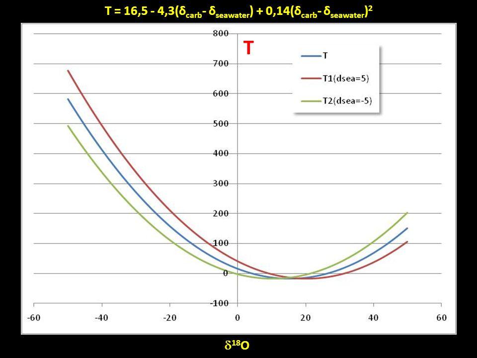 T = 16,5 - 4,3(δcarb- δseawater) + 0,14(δcarb- δseawater)2