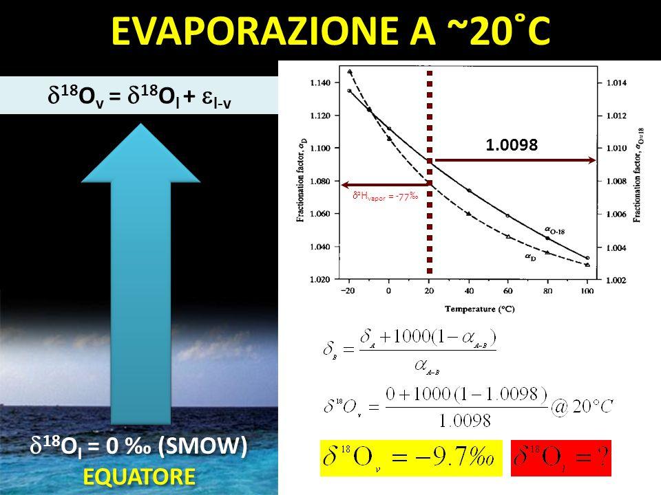 EVAPORAZIONE A ~20˚C 18Ov = 18Ol + l-v 18Ol = 0 ‰ (SMOW) EQUATORE