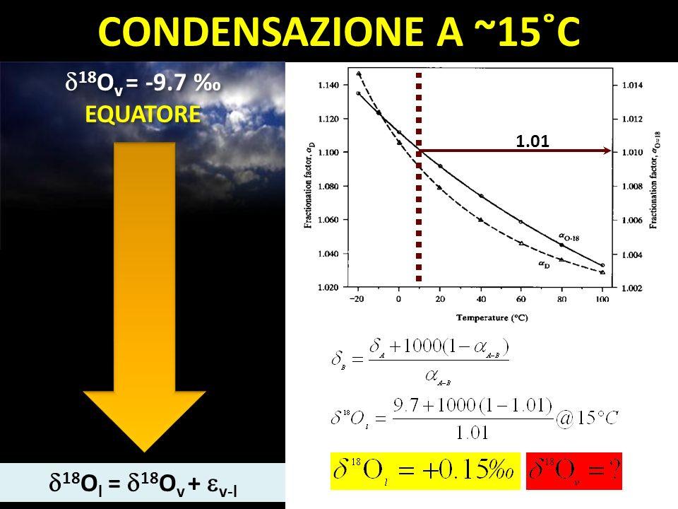 CONDENSAZIONE A ~15˚C 18Ov = -9.7 ‰ EQUATORE 18Ol = 18Ov + v-l