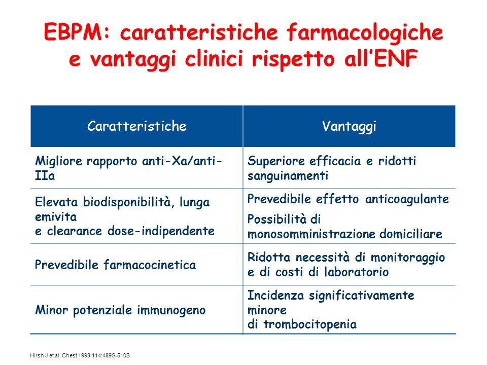 EBPM: caratteristiche farmacologiche e vantaggi clinici rispetto all'ENF