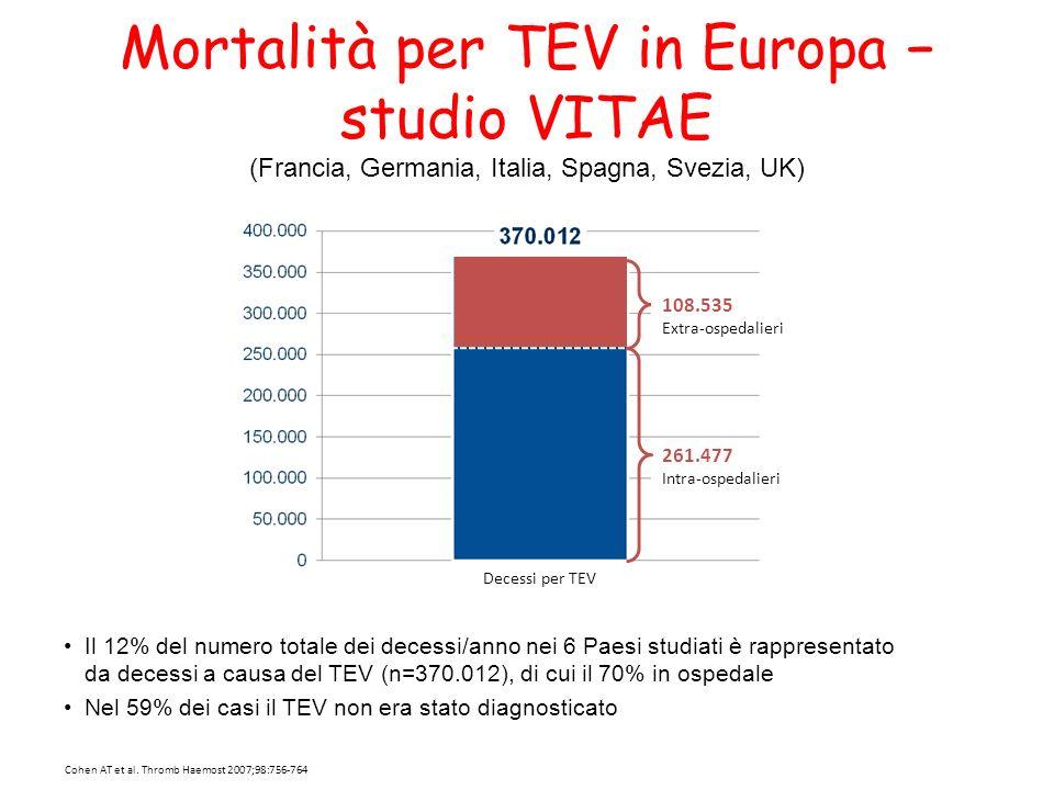 Mortalità per TEV in Europa − studio VITAE (Francia, Germania, Italia, Spagna, Svezia, UK)