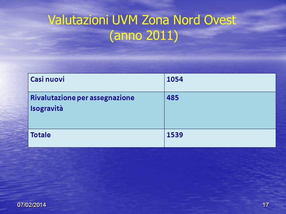 Valutazioni UVM Zona Nord Ovest