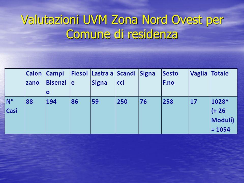 Valutazioni UVM Zona Nord Ovest per Comune di residenza