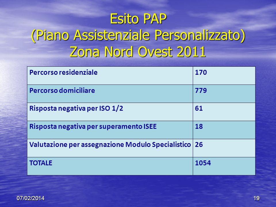 Esito PAP (Piano Assistenziale Personalizzato) Zona Nord Ovest 2011