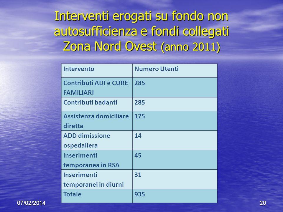Interventi erogati su fondo non autosufficienza e fondi collegati Zona Nord Ovest (anno 2011)