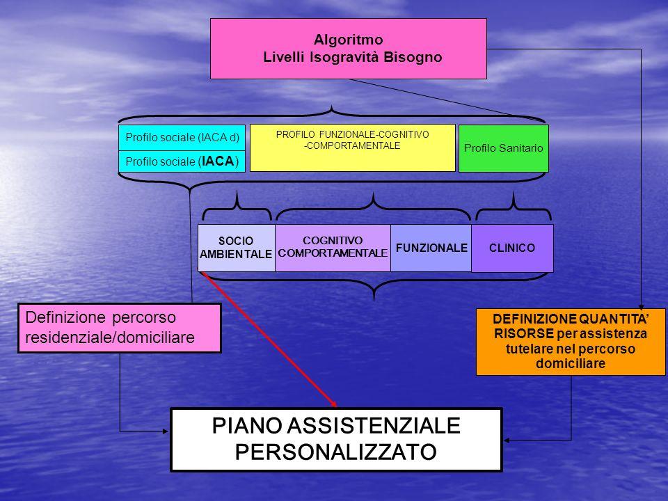 Livelli Isogravità Bisogno PIANO ASSISTENZIALE PERSONALIZZATO