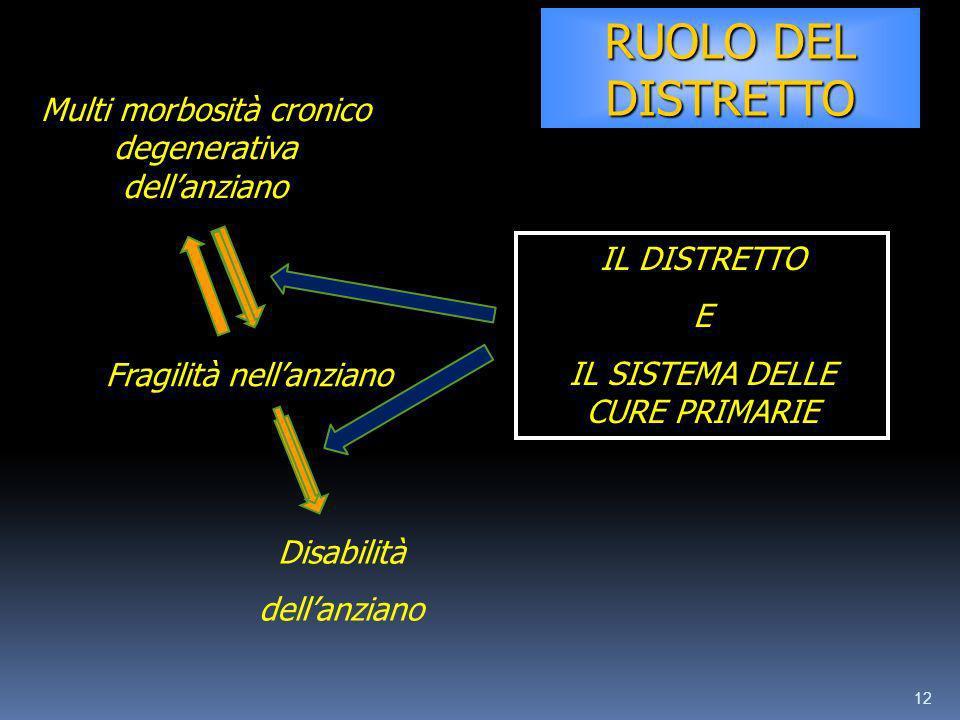 RUOLO DEL DISTRETTO Multi morbosità cronico degenerativa dell'anziano