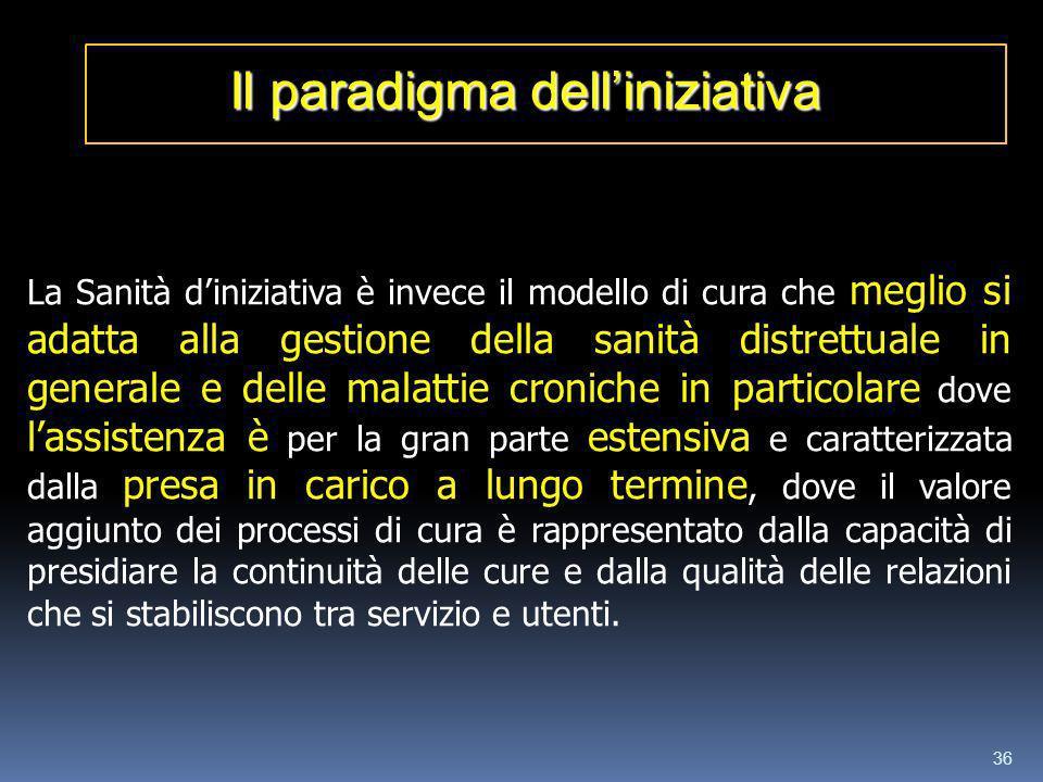 Il paradigma dell'iniziativa