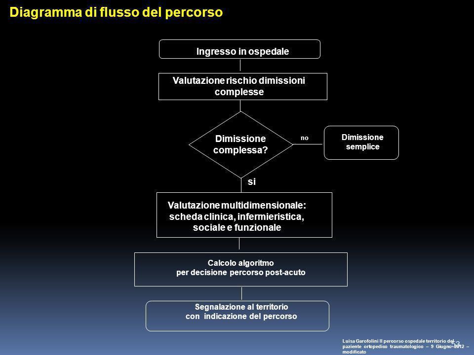 Diagramma di flusso del percorso