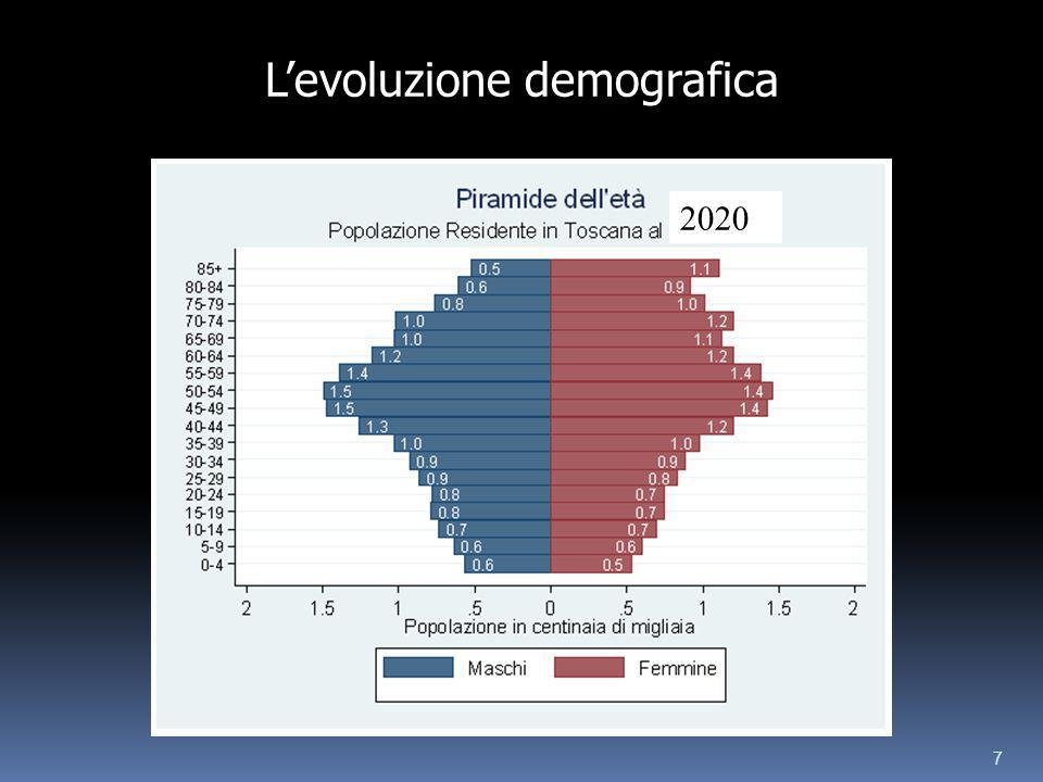 L'evoluzione demografica