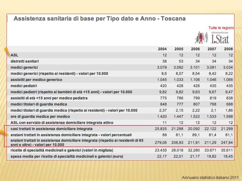 Annuario statistico italiano 2011