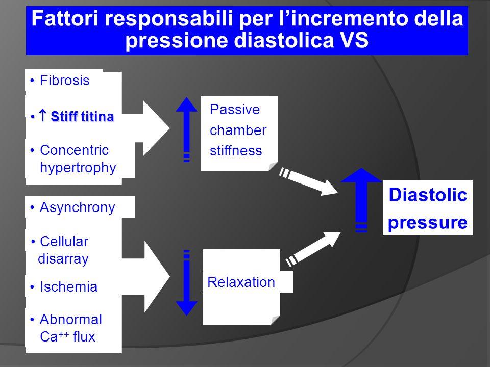 Fattori responsabili per l'incremento della pressione diastolica VS