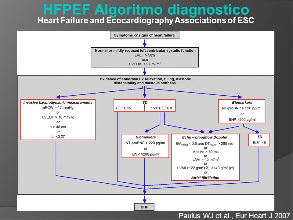 HFPEF Algoritmo diagnostico