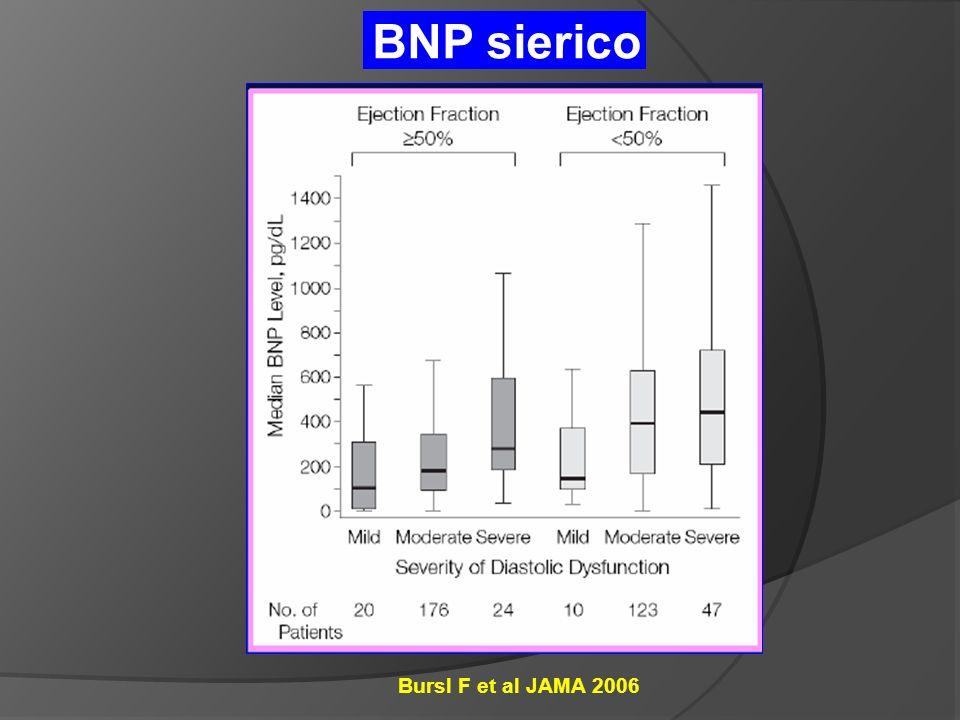 BNP sierico Bursl F et al JAMA 2006