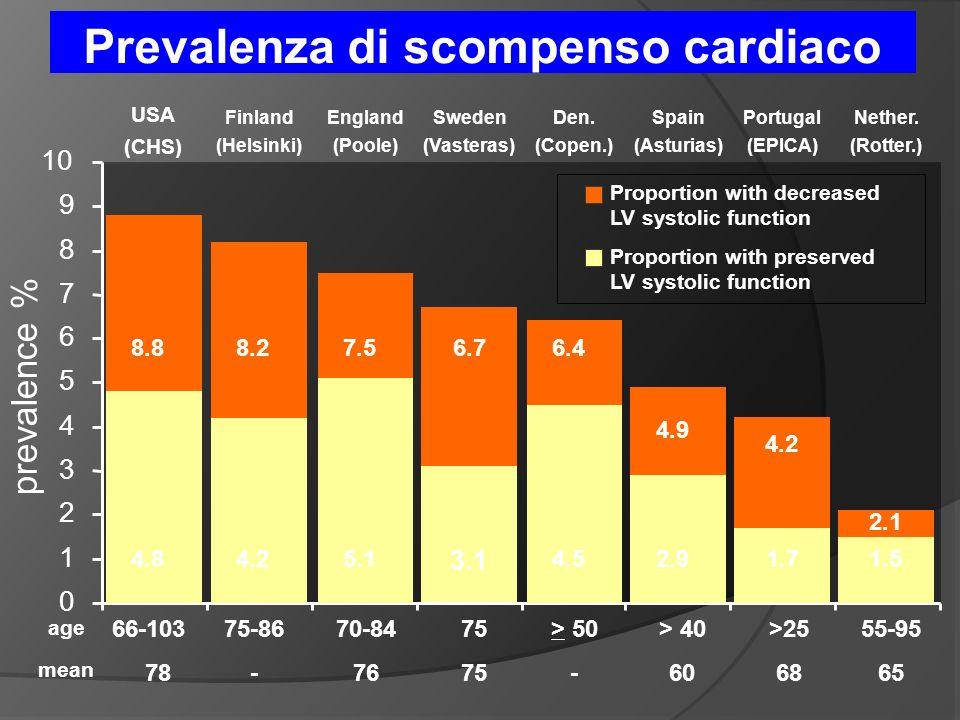 Prevalenza di scompenso cardiaco