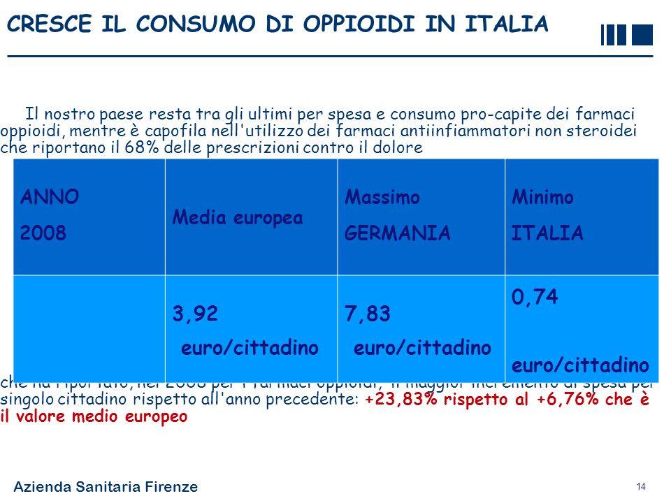 CRESCE IL CONSUMO DI OPPIOIDI IN ITALIA