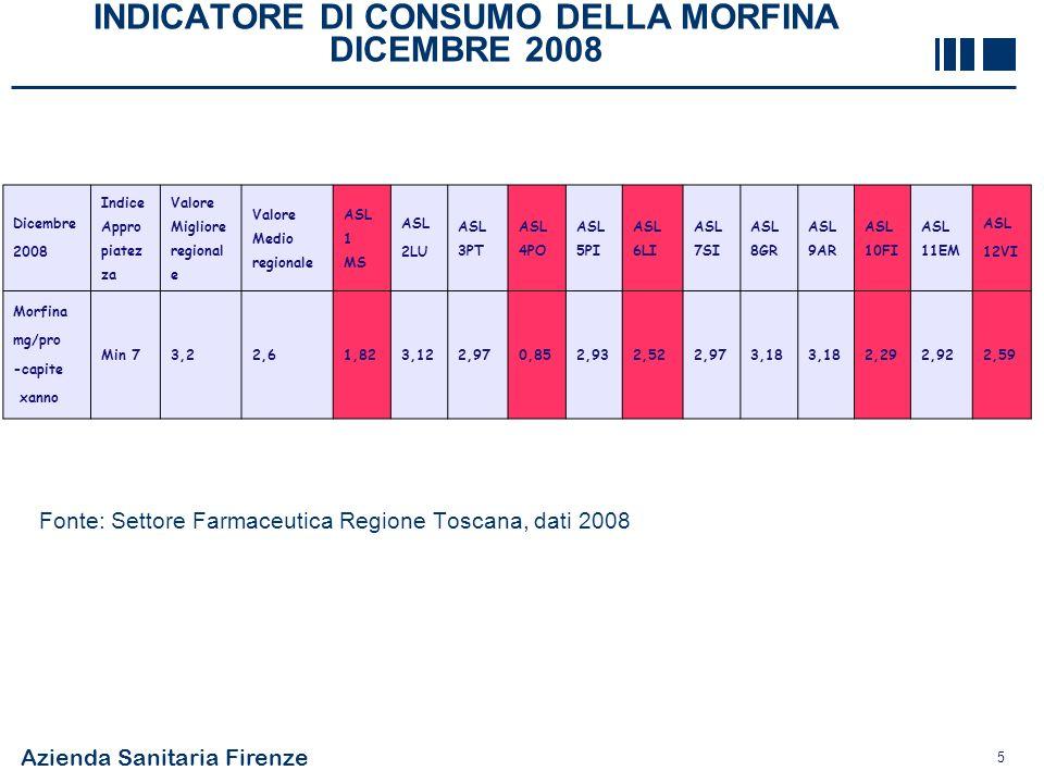 INDICATORE DI CONSUMO DELLA MORFINA DICEMBRE 2008