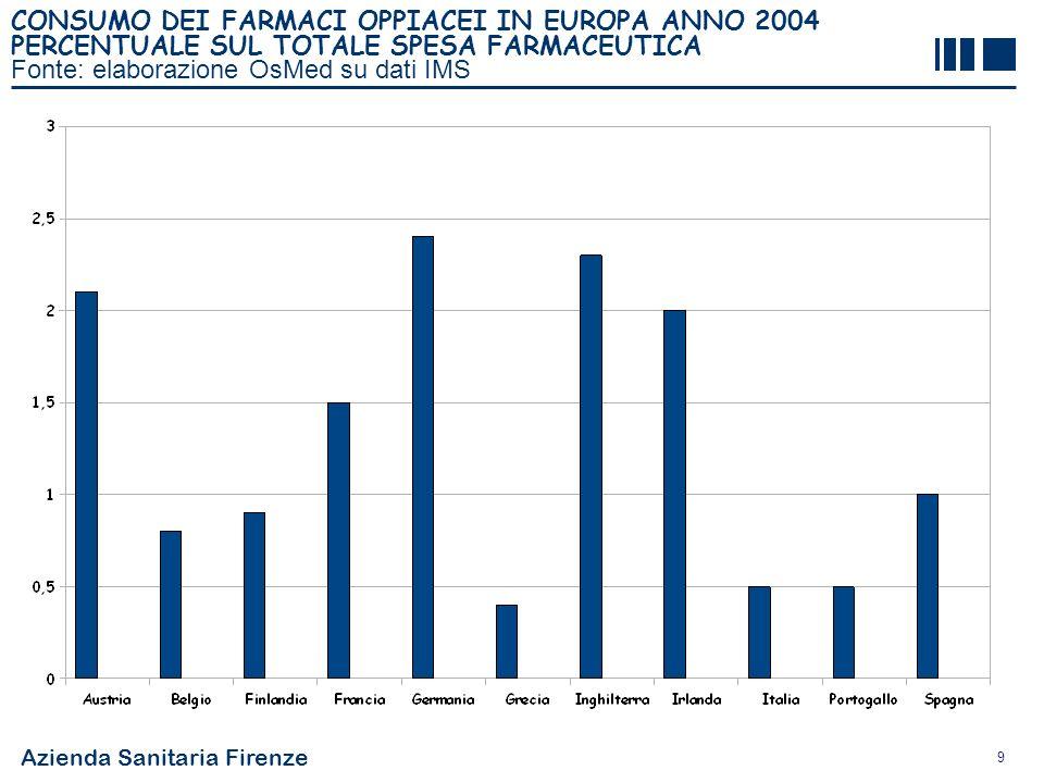 CONSUMO DEI FARMACI OPPIACEI IN EUROPA ANNO 2004 PERCENTUALE SUL TOTALE SPESA FARMACEUTICA Fonte: elaborazione OsMed su dati IMS