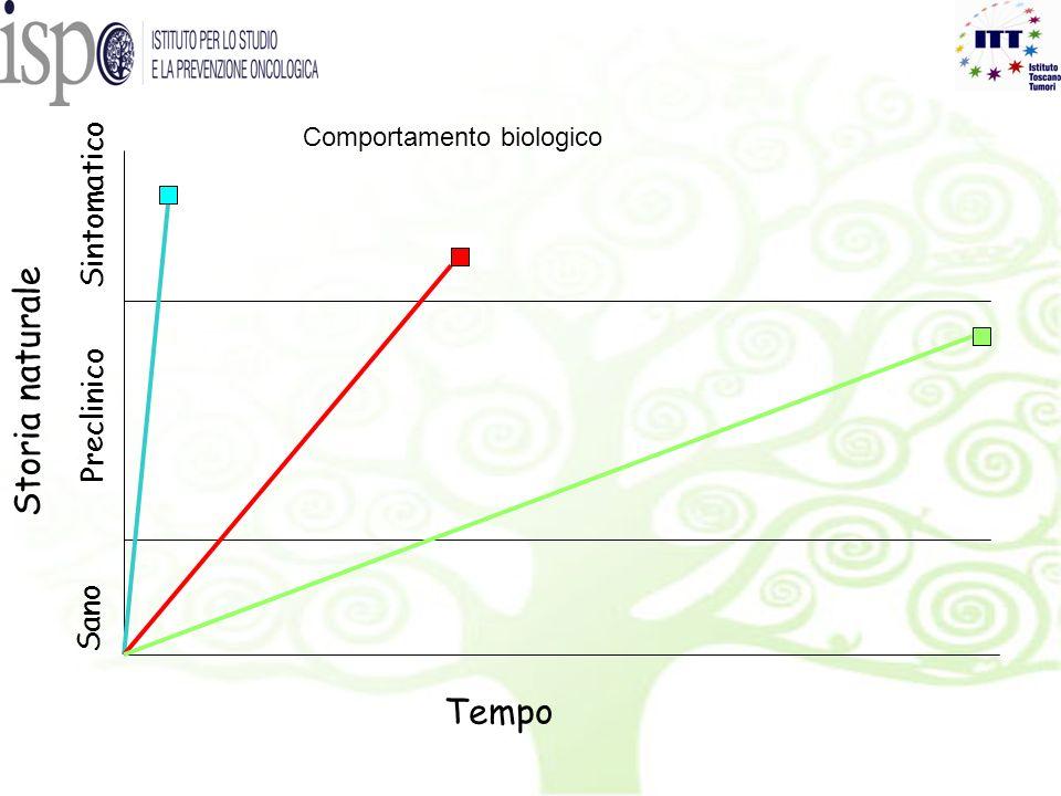 Storia naturale Tempo Sintomatico Preclinico Sano