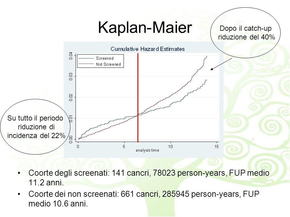 Kaplan-Maier Dopo il catch-up. riduzione del 40% Su tutto il periodo. riduzione di. incidenza del 22%