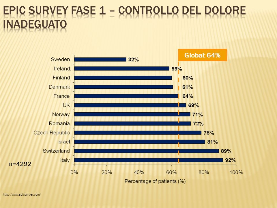 EPIC survey Fase 1 – controllo del dolore inadeguato