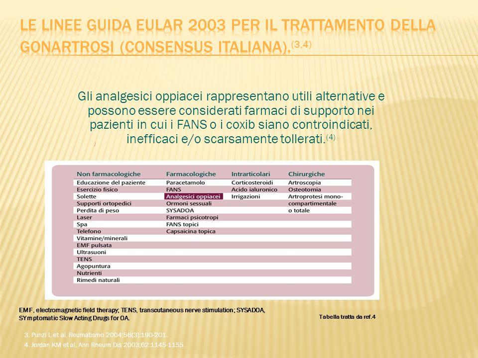 Le linee guida EULAR 2003 per il trattamento della gonartrosi (consensus italiana).(3,4)
