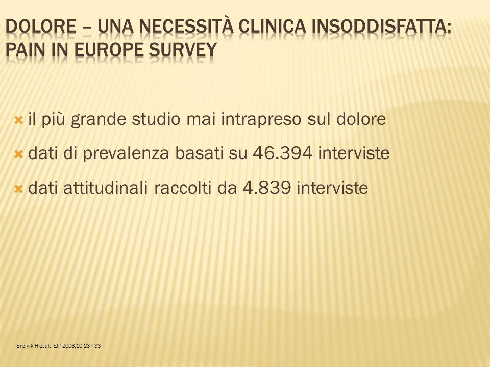 Dolore – una necessità clinica insoddisfatta: Pain in Europe Survey