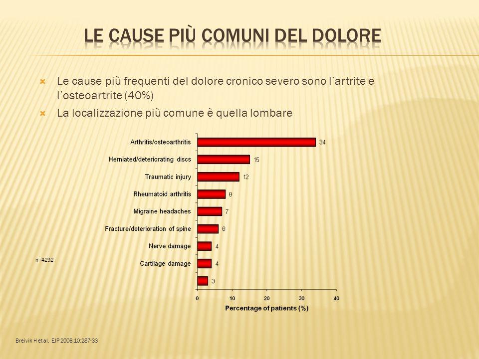 Le cause più comuni del dolore