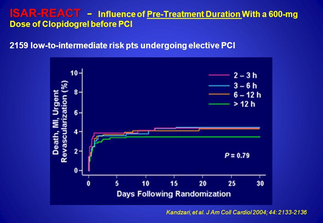 Kandzari, et al. J Am Coll Cardiol 2004; 44: 2133-2136