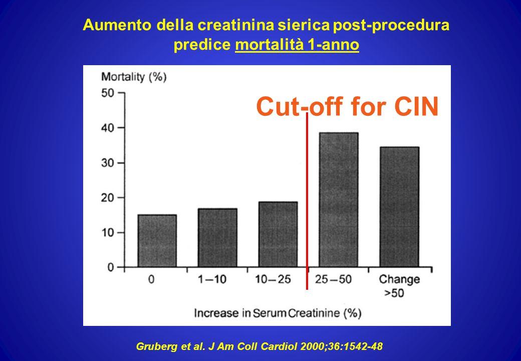 Cut-off for CIN Aumento della creatinina sierica post-procedura